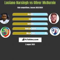 Luciano Narsingh vs Oliver McBurnie h2h player stats