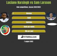 Luciano Narsingh vs Sam Larsson h2h player stats