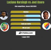 Luciano Narsingh vs Joel Asoro h2h player stats