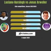 Luciano Narsingh vs Jonas Arweiler h2h player stats