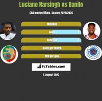 Luciano Narsingh vs Danilo h2h player stats