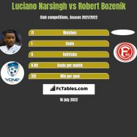Luciano Narsingh vs Robert Bozenik h2h player stats
