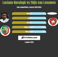 Luciano Narsingh vs Thijs van Leeuwen h2h player stats
