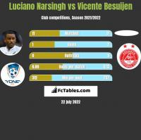 Luciano Narsingh vs Vicente Besuijen h2h player stats