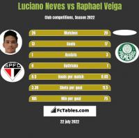 Luciano Neves vs Raphael Veiga h2h player stats