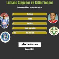 Luciano Slagveer vs Balint Vecsei h2h player stats