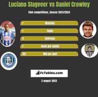 Luciano Slagveer vs Daniel Crowley h2h player stats