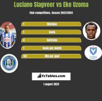 Luciano Slagveer vs Eke Uzoma h2h player stats