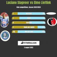 Luciano Slagveer vs Elmo Lieftink h2h player stats