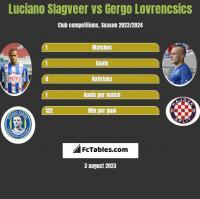Luciano Slagveer vs Gergo Lovrencsics h2h player stats