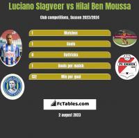 Luciano Slagveer vs Hilal Ben Moussa h2h player stats