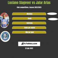 Luciano Slagveer vs Jafar Arias h2h player stats