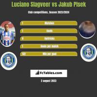 Luciano Slagveer vs Jakub Plsek h2h player stats