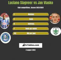 Luciano Slagveer vs Jan Vlasko h2h player stats