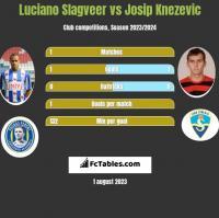 Luciano Slagveer vs Josip Knezevic h2h player stats
