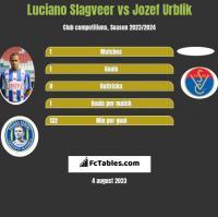 Luciano Slagveer vs Jozef Urblik h2h player stats