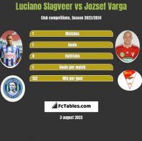 Luciano Slagveer vs Jozsef Varga h2h player stats