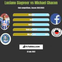 Luciano Slagveer vs Michael Chacon h2h player stats
