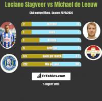 Luciano Slagveer vs Michael de Leeuw h2h player stats