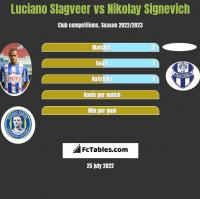 Luciano Slagveer vs Nikolay Signevich h2h player stats