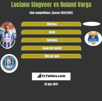 Luciano Slagveer vs Roland Varga h2h player stats