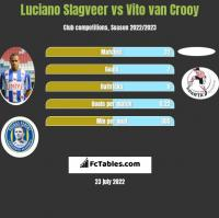 Luciano Slagveer vs Vito van Crooy h2h player stats