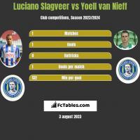Luciano Slagveer vs Yoell van Nieff h2h player stats