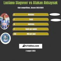 Luciano Slagveer vs Atakan Akkaynak h2h player stats