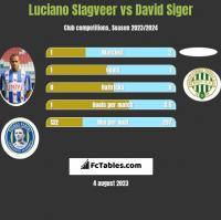 Luciano Slagveer vs David Siger h2h player stats