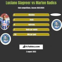 Luciano Slagveer vs Marton Radics h2h player stats