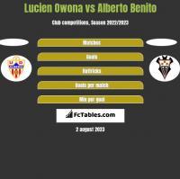 Lucien Owona vs Alberto Benito h2h player stats