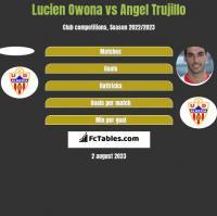 Lucien Owona vs Angel Trujillo h2h player stats