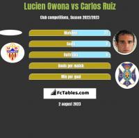 Lucien Owona vs Carlos Ruiz h2h player stats