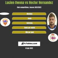 Lucien Owona vs Hector Hernandez h2h player stats