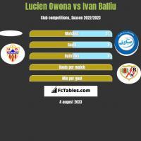 Lucien Owona vs Ivan Balliu h2h player stats