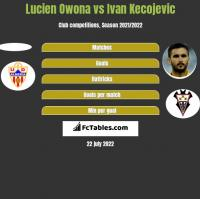 Lucien Owona vs Ivan Kecojević h2h player stats