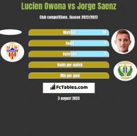 Lucien Owona vs Jorge Saenz h2h player stats