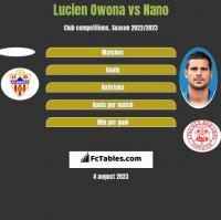 Lucien Owona vs Nano h2h player stats