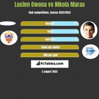 Lucien Owona vs Nikola Maras h2h player stats