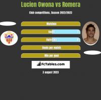 Lucien Owona vs Romera h2h player stats
