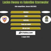Lucien Owona vs Valentine Ozornwafor h2h player stats