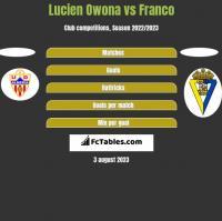 Lucien Owona vs Franco h2h player stats