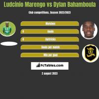 Ludcinio Marengo vs Dylan Bahamboula h2h player stats