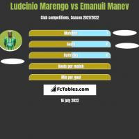 Ludcinio Marengo vs Emanuil Manev h2h player stats