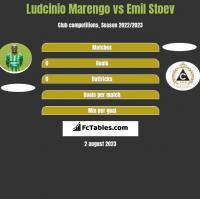Ludcinio Marengo vs Emil Stoev h2h player stats