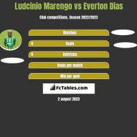 Ludcinio Marengo vs Everton Dias h2h player stats