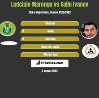 Ludcinio Marengo vs Galin Ivanov h2h player stats