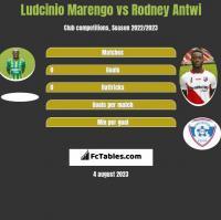 Ludcinio Marengo vs Rodney Antwi h2h player stats