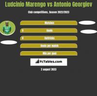 Ludcinio Marengo vs Antonio Georgiev h2h player stats
