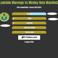 Ludcinio Marengo vs Wesley Nata Wachholz h2h player stats